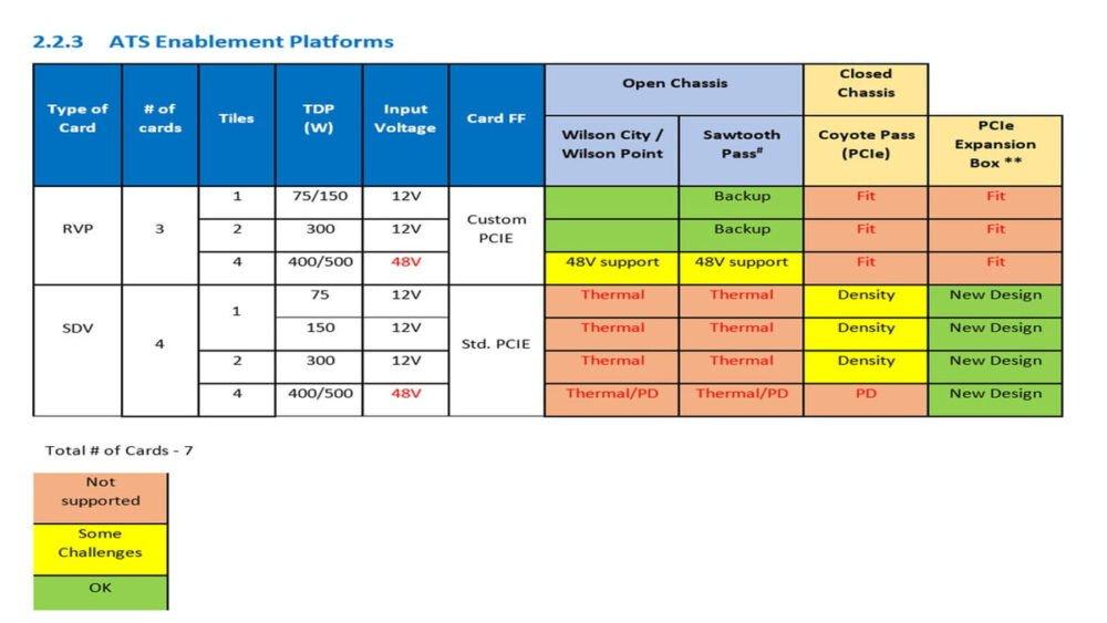 Image 1 : Quatre GPU listés chez Intel, avec des TDP de 75 à 500 W
