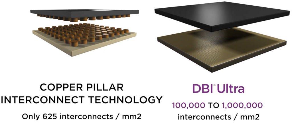 Image 1 : SK Hynix s'associe à Xperi pour l'interconnexion DBI Ultra 3D
