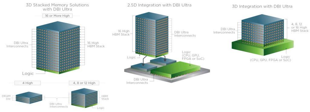 Image 2 : SK Hynix s'associe à Xperi pour l'interconnexion DBI Ultra 3D