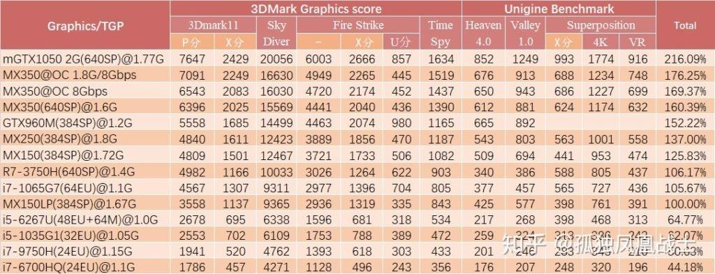 Image 2 : La MX350 est 30 % plus performante que la MX250